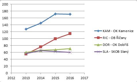 STCoddily2016_graf